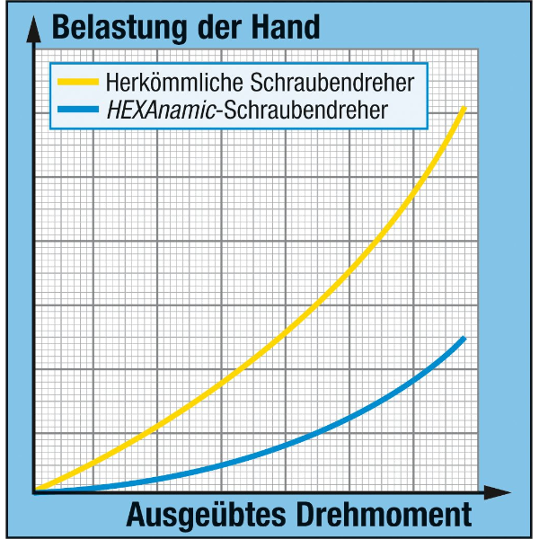 Schraubendreher HEXAnamic®